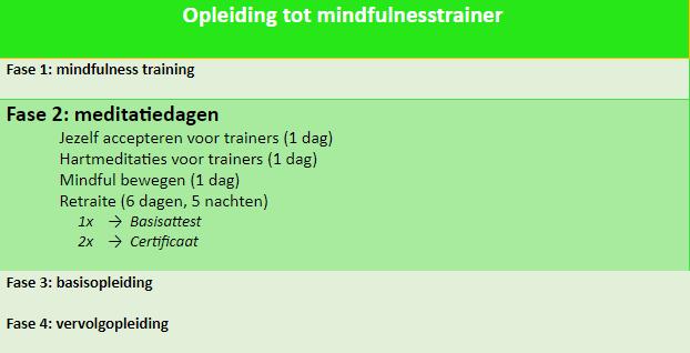trainer opleiding mindfulness fase 2 meditatie retraite tabel schema overzicht I AM instituut aandacht